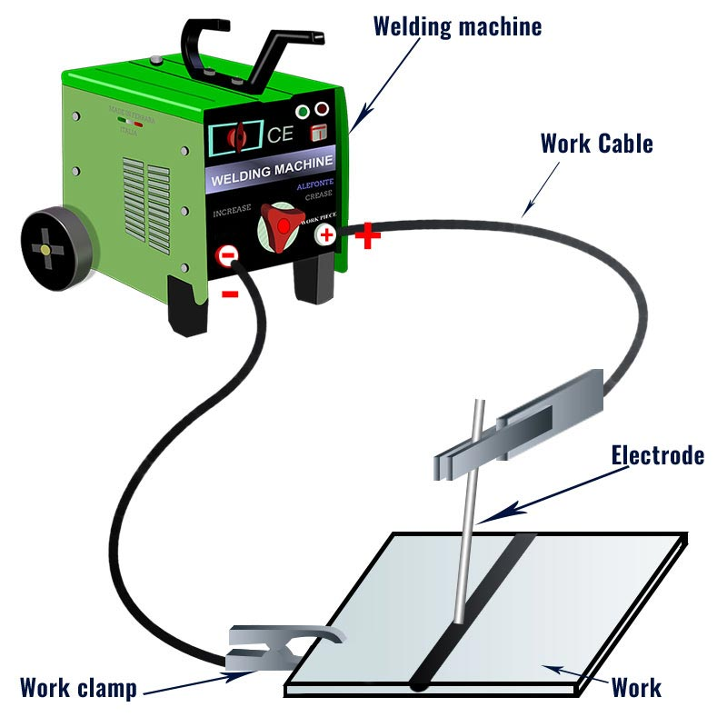 [QNCB_7524]  How to Hook up Stick Welding Leads | Welding Tribe | Welding Equipment Diagram |  | Welding Tribe
